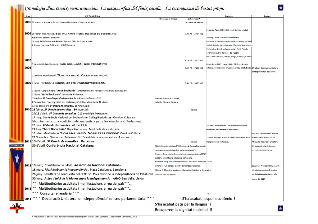 Cronologia de l'independentisme majoritari