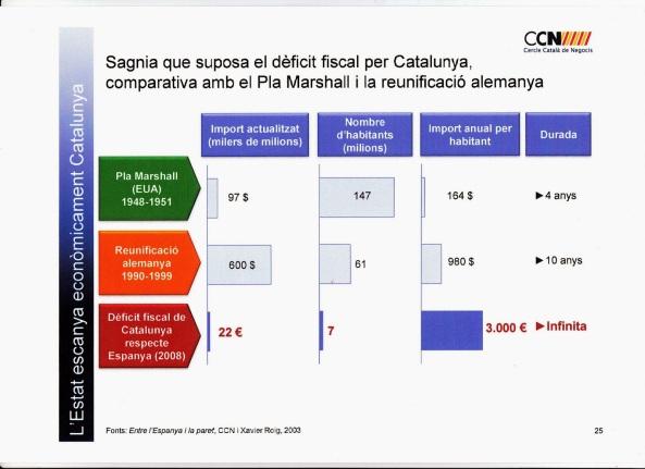 Font: Cercle Català de Negocis
